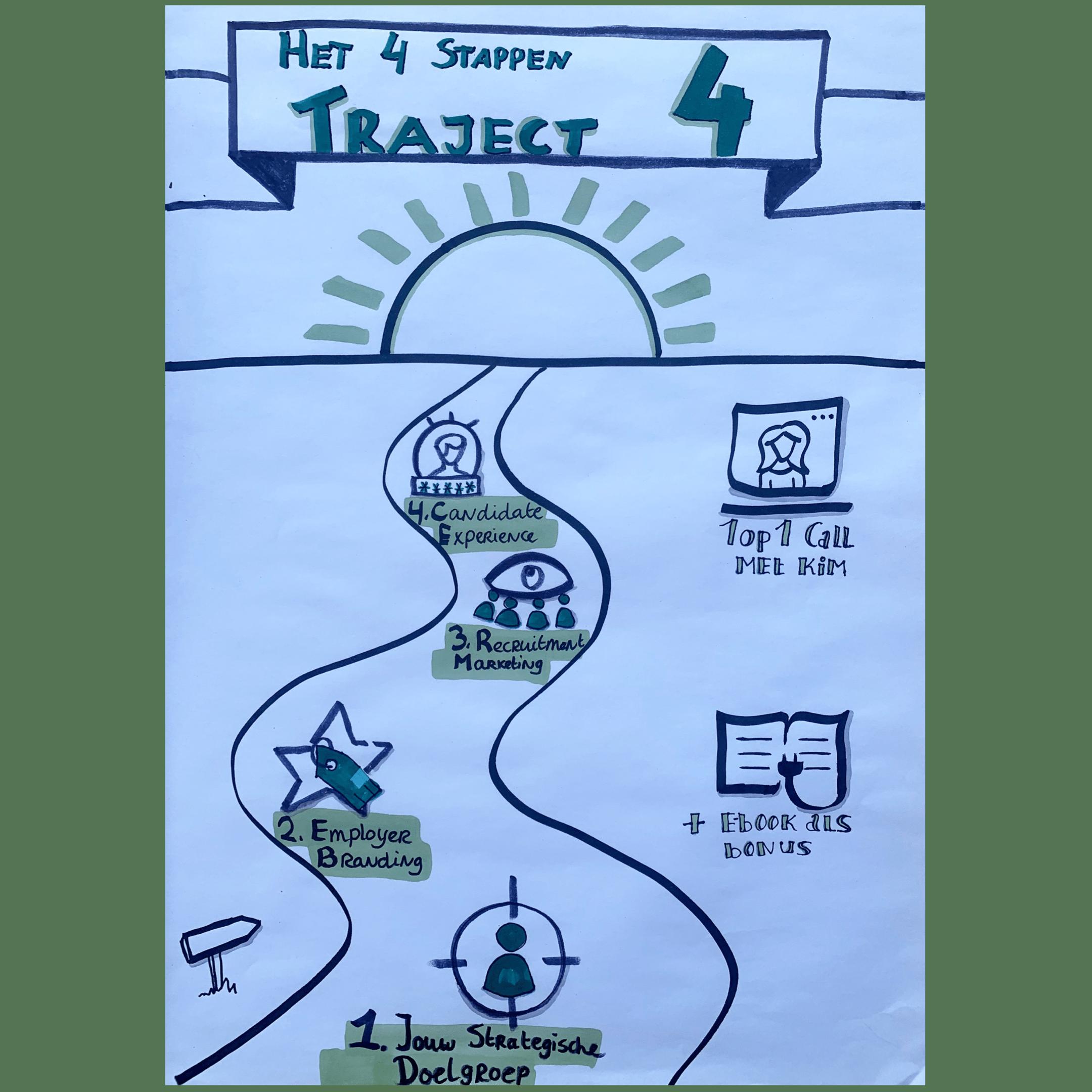 Het 4 stappen traject